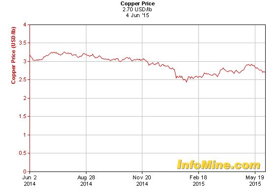 1 Year Copper Prices - Copper Price Chart
