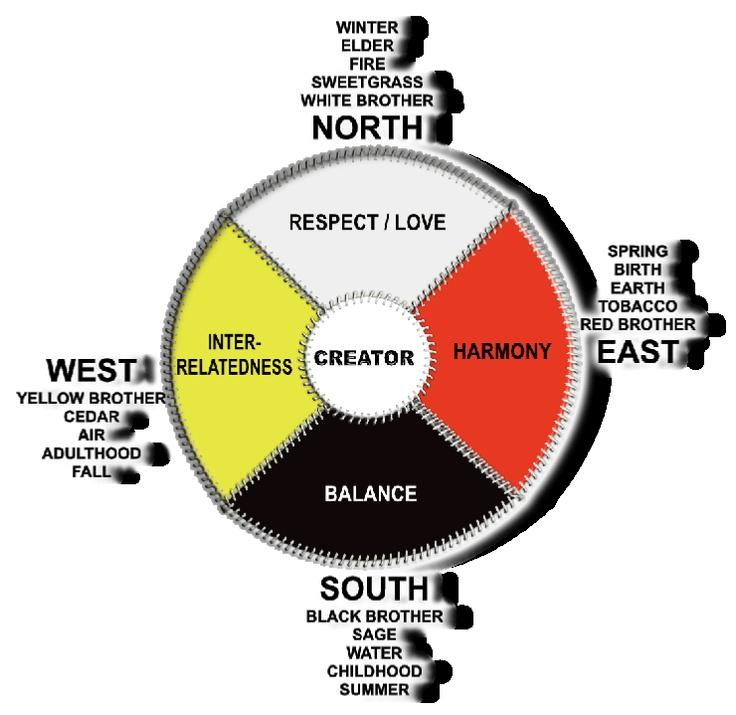 105 best images about Native Medicine - Medicine Wheel on ...