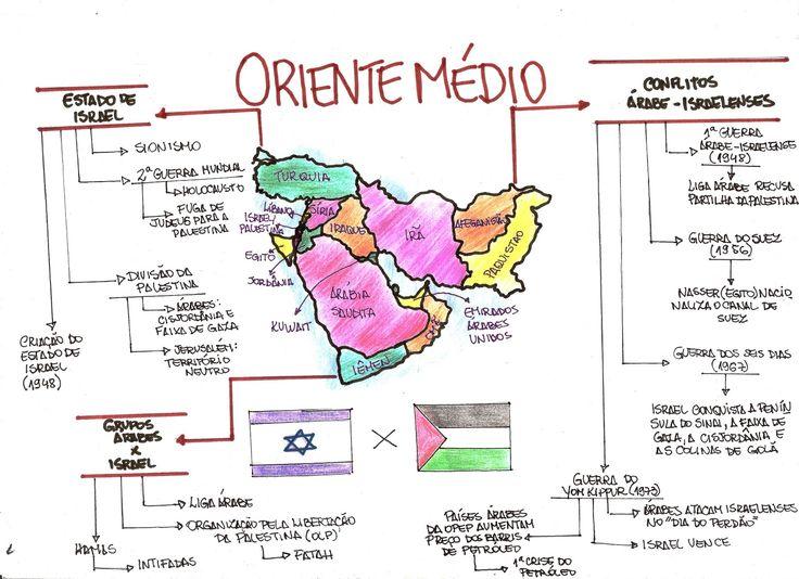 mapa mental Oriente médio #geografia #enem #fuvest #unicamp