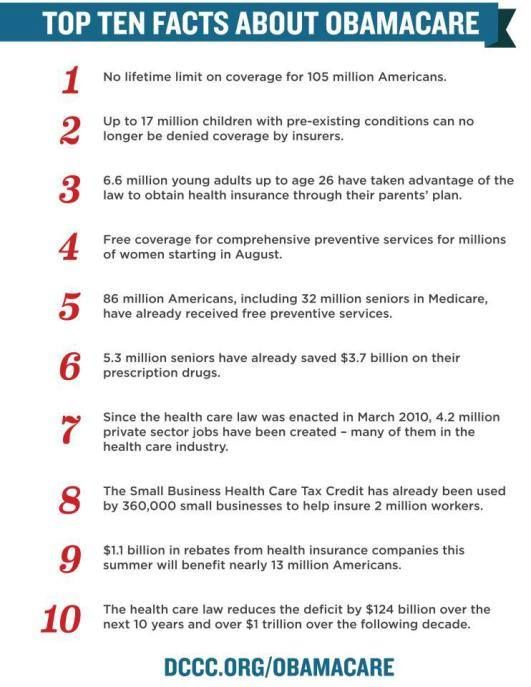 """Obamacare""Care Actobamacar, Tops 10, Affordable Care, Politics Issues, 10 Facts, Care Helpful, Obamacaresoctob 1St, Obamacare Saving, Lean Left"