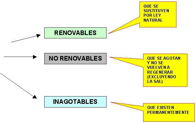 Recursos renovables y no renovables ejemplos para niños - Imagui