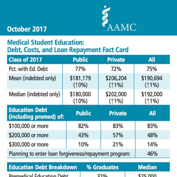 2017 Update on the Cost of an American Medical Education http://futureproofmd.com/blog/2017-aamc-debt-fact-card
