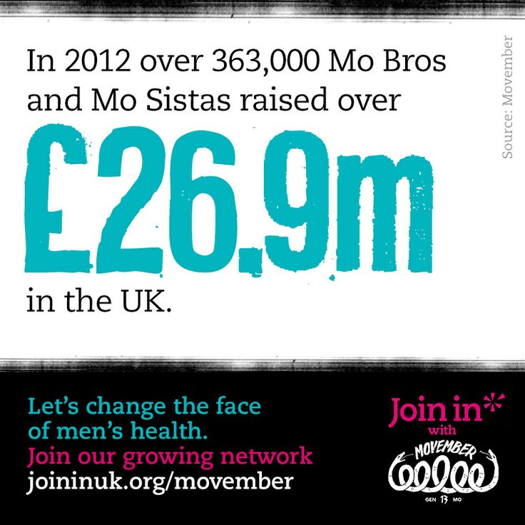 In 2012, over 363,000 Mo Bros and Mo Sistas raised over £26.9 million in the UK.    Let's change the face of men's health. Join In with Movember.