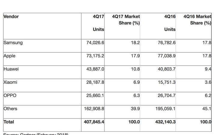 Gartner: Apple's iPhone sales fell 5% in quarter four of 2017