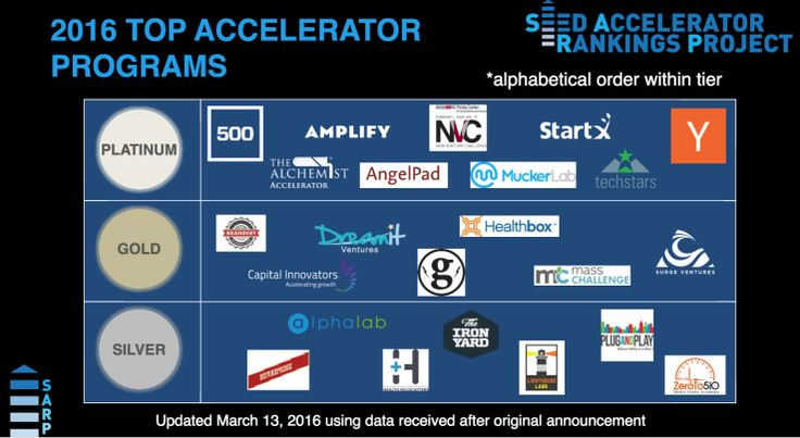 Your favorite accelerator programs, ranked | TechCrunch