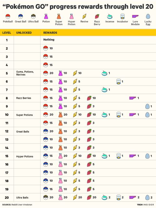 Check out the different rewards for each level of Pokemon GO! #Pokémon #PokémonGo