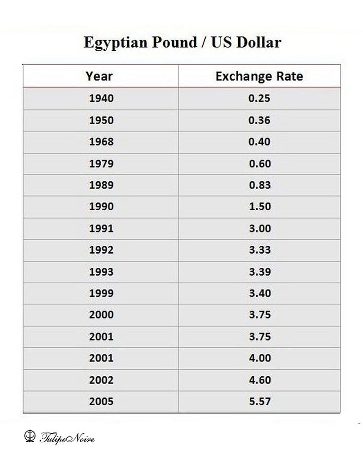 Egyptian Pound Exchange Rate Against US Dollar