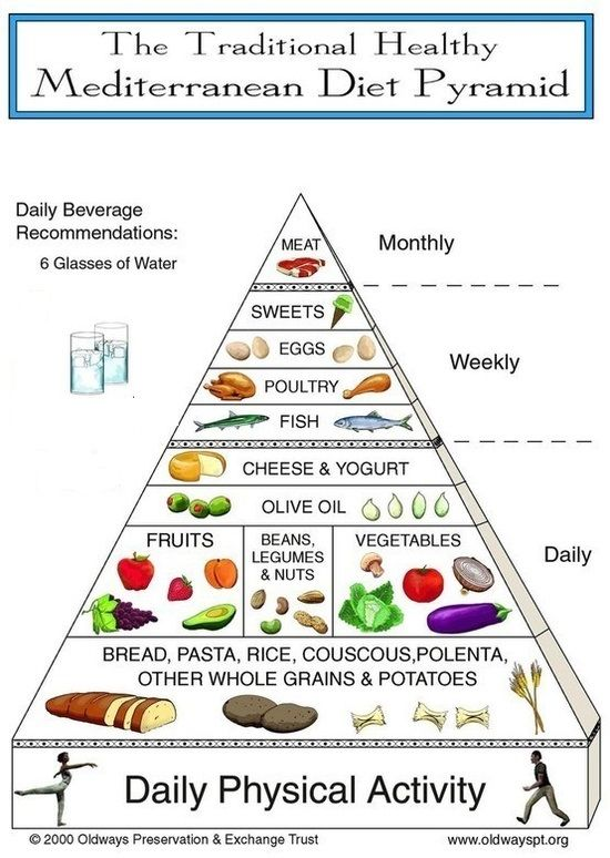 Mediterranean Diet Pyramid - this seems much more in line w/my eating habits than the traditional US food pyramid