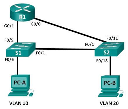 13 best ccna security lab manual with solutions images on pinterest ccna rse lab 6324 configuring per interface inter vlan routing topology addressing table objectives part 1 build the network and configure basic device fandeluxe Choice Image