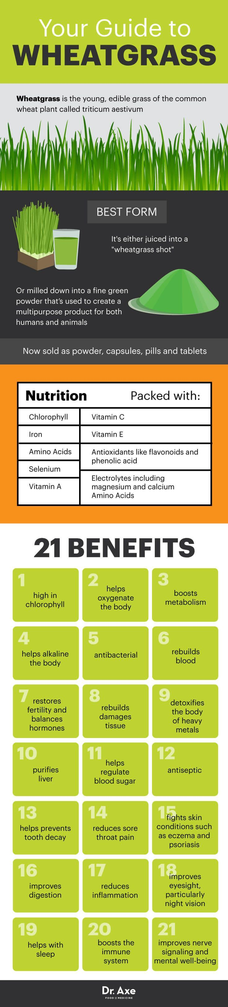 Wheatgrass Benefits, Nutrition & How to Use - Dr. Axe