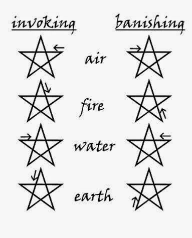 Wiccan Moonsong: Invoking Pentagram, and Banishing Pentagram The Invoking and Banishing Pentagrams are an important gesture used frequently in Rituals and Sabbats in the Wiccan tradition. We use an Invoking Pentagram when we wish to draw something to us. A Banishing Pentagram is used to end something. :))) The Pentagram is a symbol of protection for us, that also represents the 5 elements, Earth, Air, Water, and Spirit.