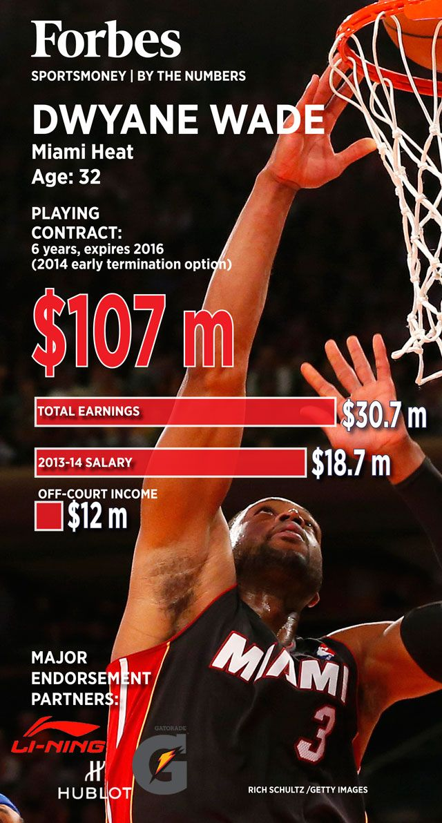 NBA Playoffs: Dwyane Wade By The Numbers