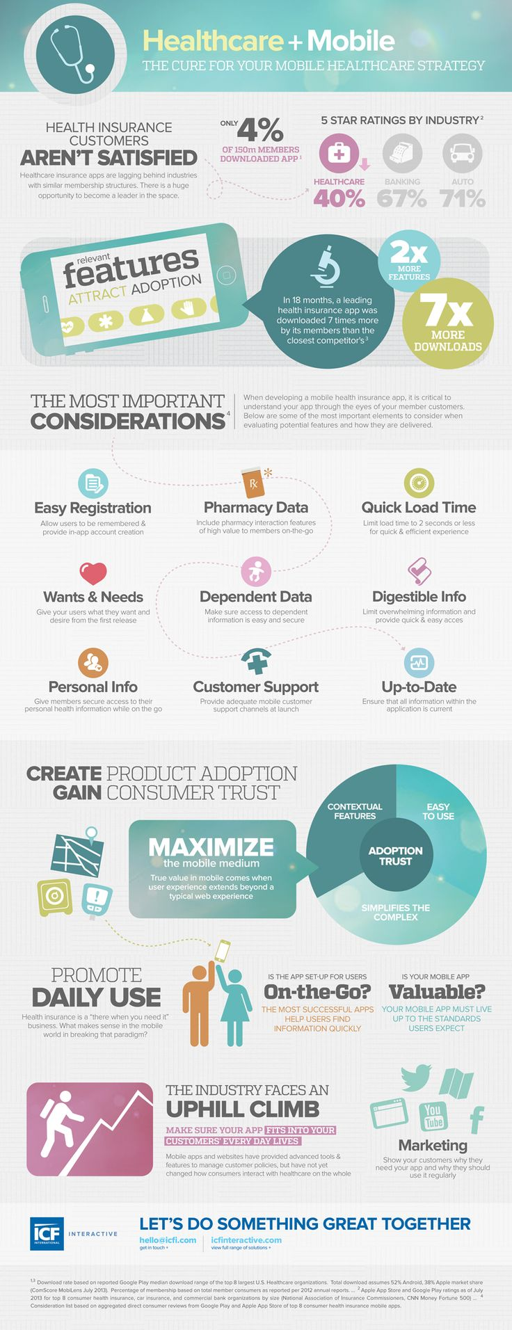 Healthcare and Mobile #infographics #mhealth #mobilehealthcare