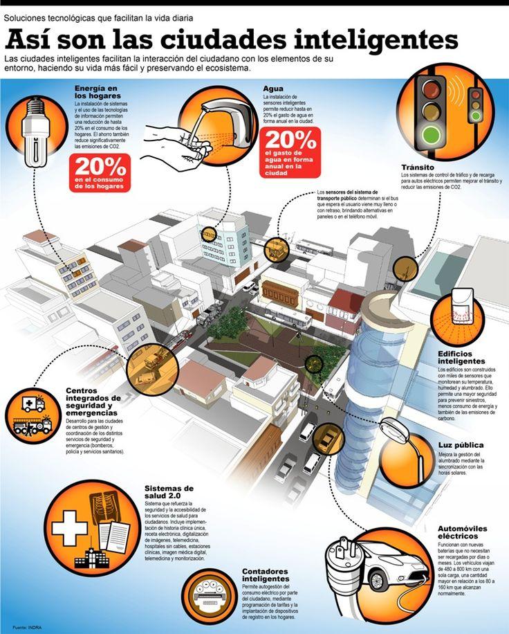 Infografía  Ciudad Inteligente