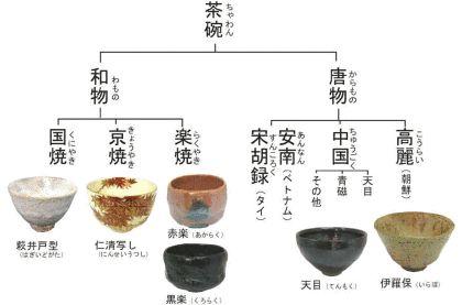 My茶道Life 第五巻「茶道で習わない抹茶碗の知識」 - Yahoo!知恵袋