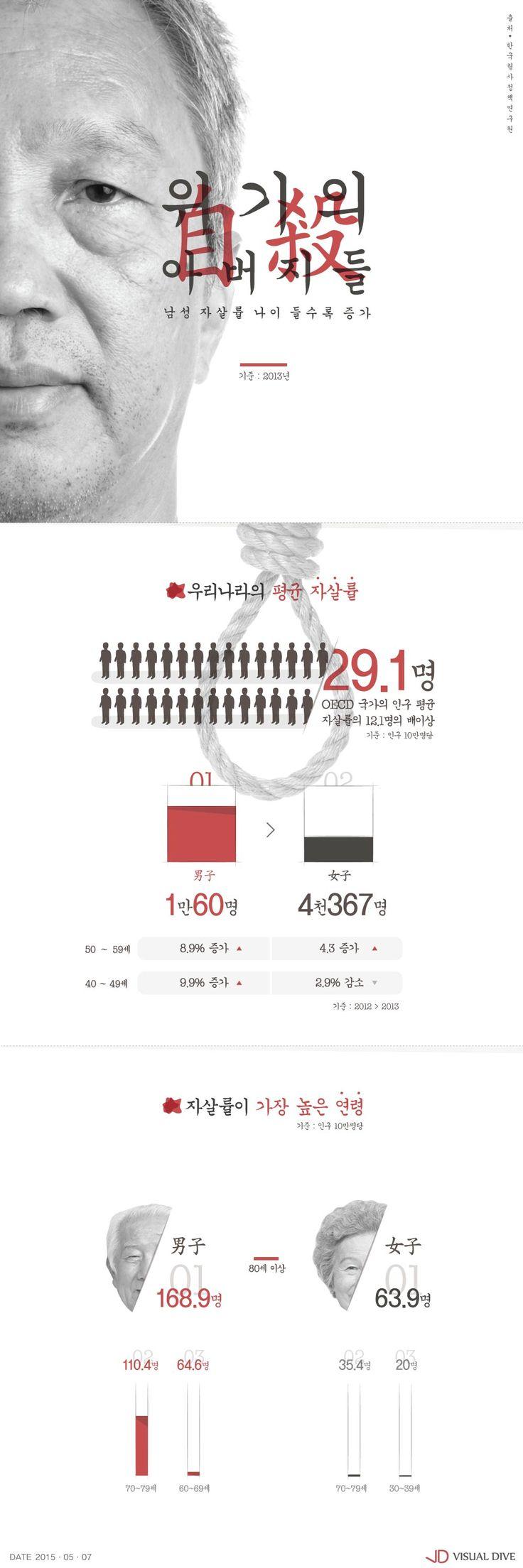 """우리나라 남성, 나이 들수록 자살률 높아…""""노인층 사회·경제적 부담이 원인"""" [인포그래픽] #suicide / #Infographic ⓒ 비주얼다이브 무단 복사·전재·재배포"""