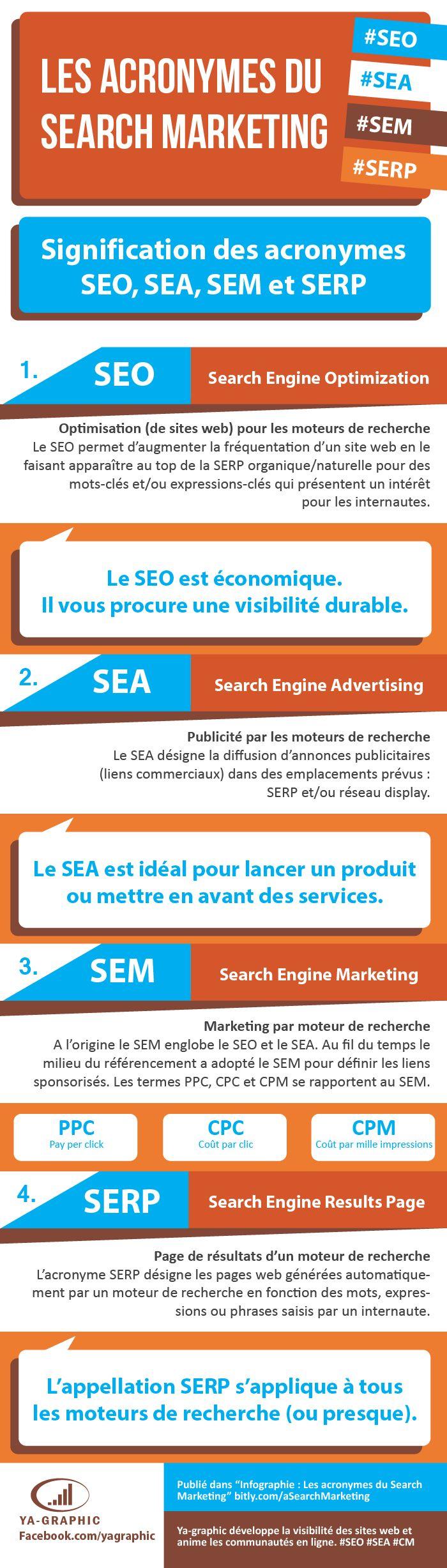 Infographie : les acronymes du Search #Marketing (SEO,SEA, SEM,...) enfin tous expliqués ! by ya-graphic.com