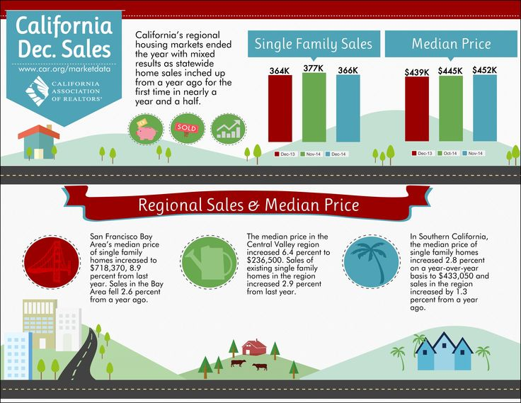 California December Sales  http://bethdavidson.kwrealty.com/