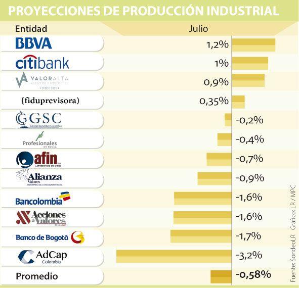 La producción industrial habría caído 0,6% en julio, de acuerdo con analistas