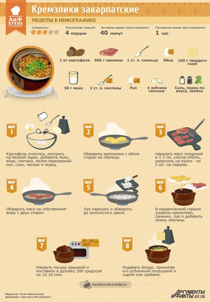 Рецепты в инфографике: Закарпатские кремзлики | Продукты и напитки | Кухня | АиФ Украина