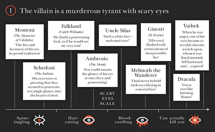 How ro rwll if you're reading a gothic novel - in fun diagramatic form. Part 1: The villain is a  murderous tyrant