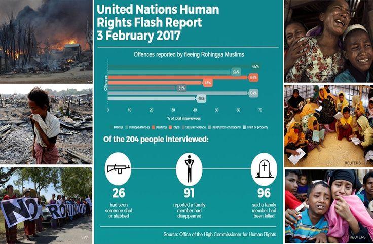 Ketika saya dirogol anak perempuan saya berusia lima tahun yang menangis cuba melindungi saya dikelar leher   Coxs Bazar Bangladesh: Anak yang menangis dikelar leher ketika ibunya diperkosa keluarga termasuk orang tua dan orang cacat dibakar bersama rumah kanak-kanak 11 tahun dirogol beramai-ramai remaja 14 tahun diperkosa tentera yang membunuh ibu serta dua adik perempuannya antara fakta tercatat dalam laporan agensi PBB mengenai kekejaman penghapusan etnik pasukan keselamatan Myanmar…