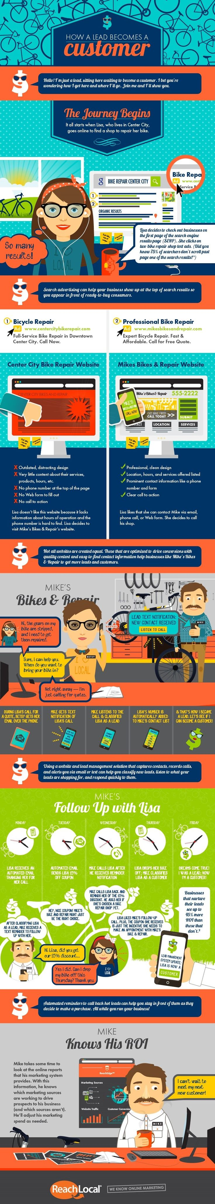 Sales - How a Lead Becomes a Customer [Infographic] : MarketingProfs Article