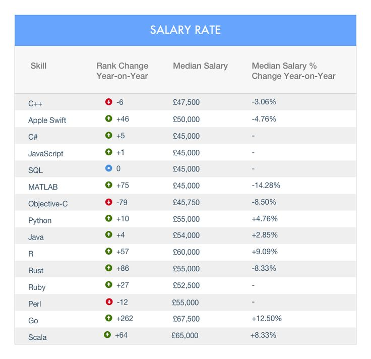Salary depending on a programming language