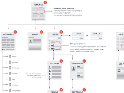 15 best sitemap images on pinterest site map user flow and user