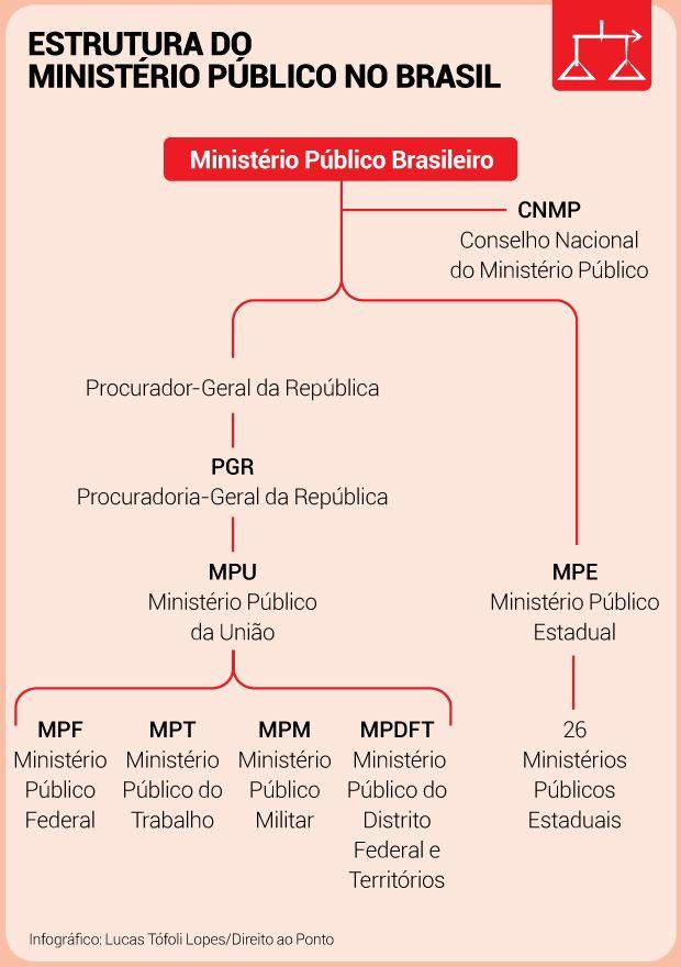 Entenda a estrutura do Ministério Público no Brasil – Direito ao ponto