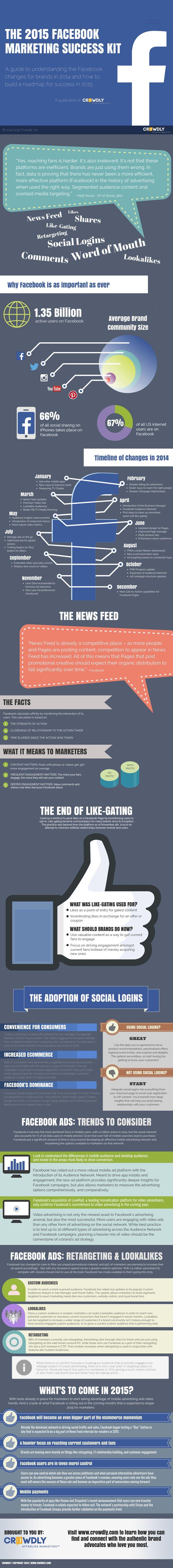 Um infográfico interessante para compreender as novidades no Facebook e como as utilizar eficientemente em 2015!