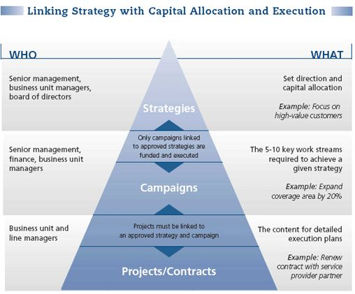 13 Best Strategic Planning Concepts Images On Pinterest