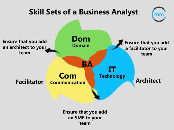 how to become an it business analyst