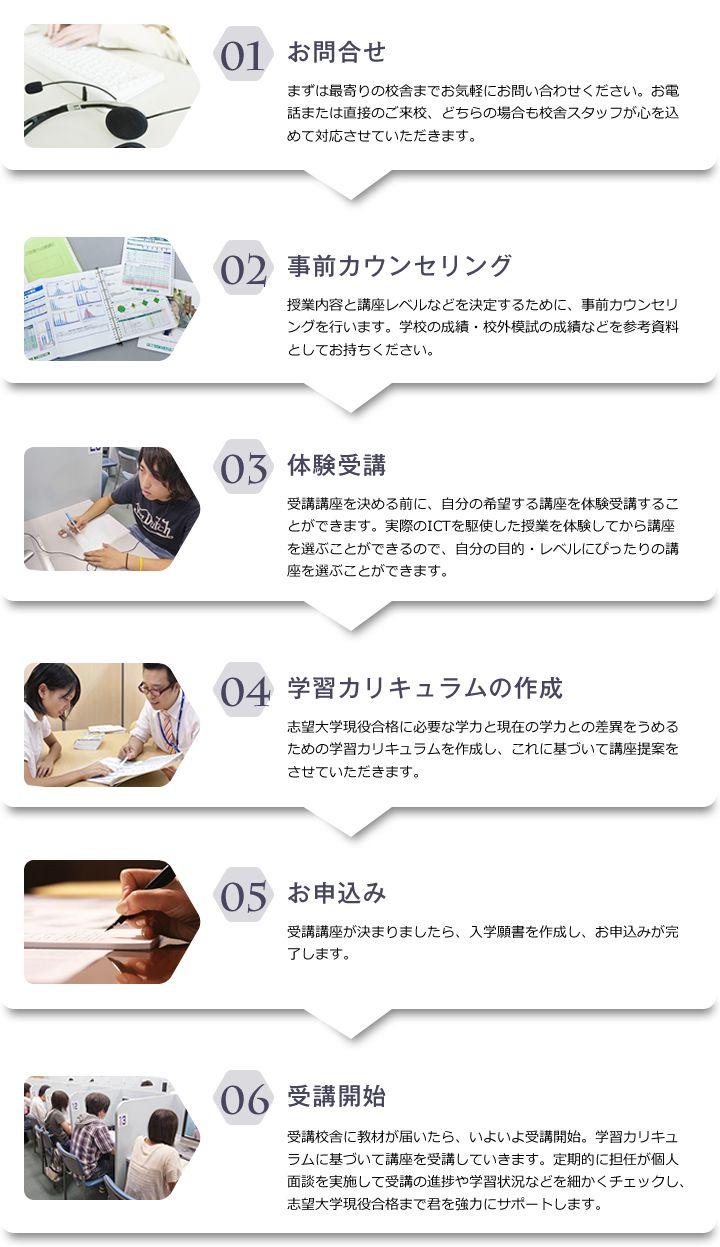 受講開始までの流れ|高校生・高卒生|進学塾・予備校のeisu ホームページ