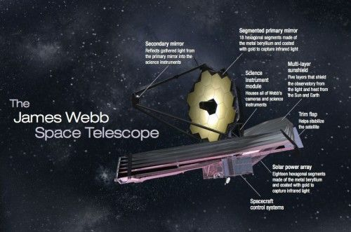 James Webb Space Telescope Facts | ... the James Webb ...