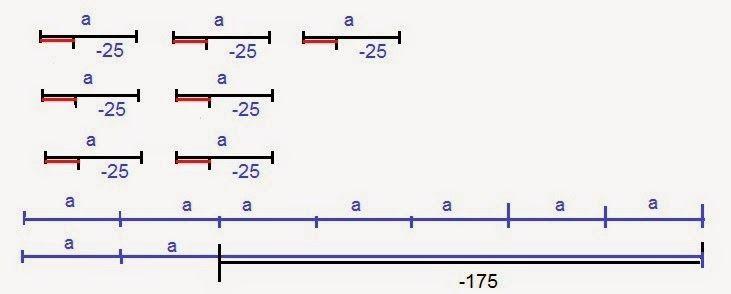 Matematică - rezolvări detaliate: Problemă clasa a IV-a (metoda grafică)