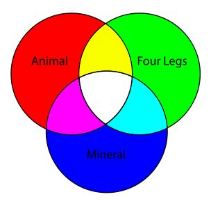 VennDiagram - Euler diagram - Wikipedia
