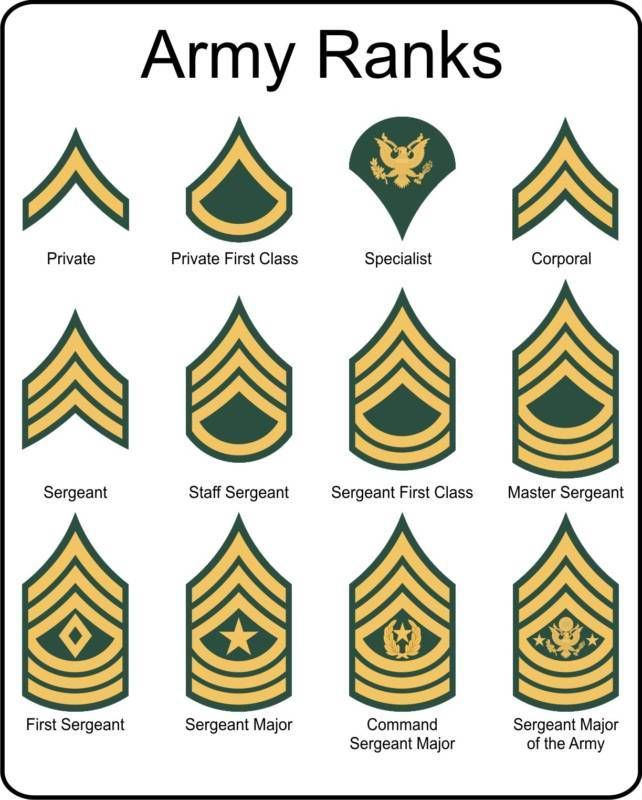 Military U S  Army Rank insignia metal sign | zioncoinmining | Army