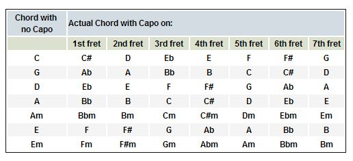 What is a capo and do you use one? These and other questions are answered in this introductory lesson on using a capo.
