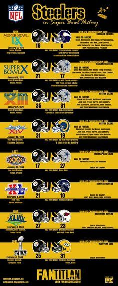 Steelers Super Bowl History - 8 appearances, Six Time Super Bowl Champions