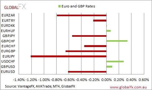 Vantage FX   Italian Election hits markets hard, Euro down, USDJPY crashed and stocks pressured  26th February 2013  #forex