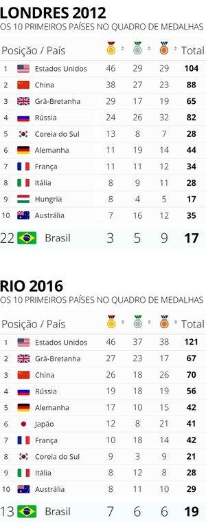 Info QUADRO DE MEDALHAS 2012 - 2016 (Foto: infoesporte)