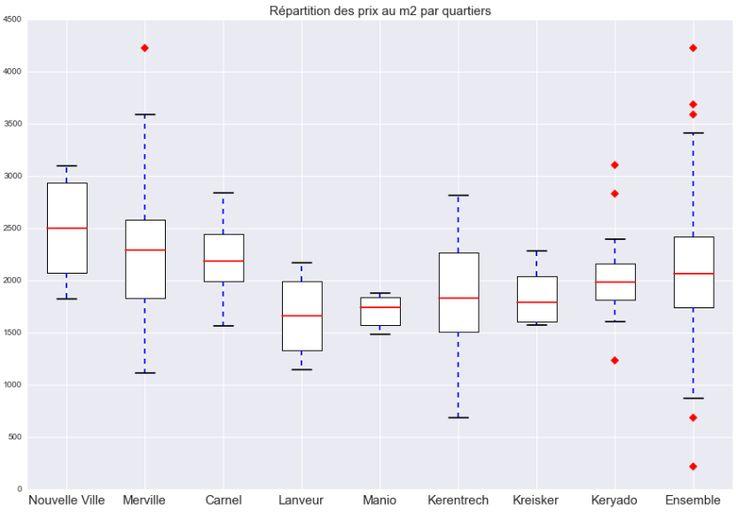 Analyse des offres de vente de maison sur la ville de LORIENT provenant du site leboncoin.fr - http://octavius.fr/?p=142