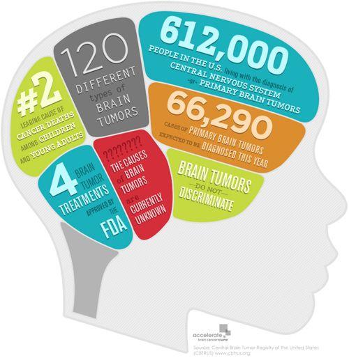 Facts on brain tumors.