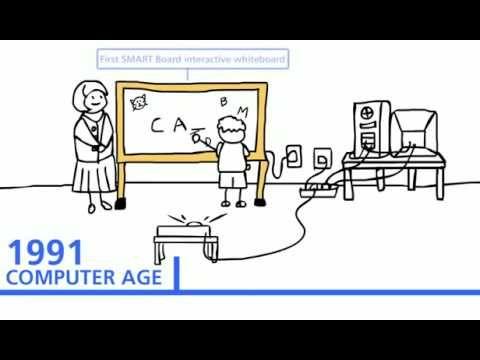 Historia del uso de tecnología en la educación.