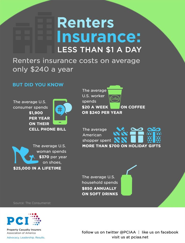 How much is renters insurance compared to what the Average American spends on shoes, soda, phones, coffee!