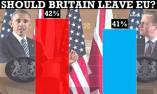 EU referendum poll released after Barack Obama visit puts Brexit ahead | Daily Mail Online