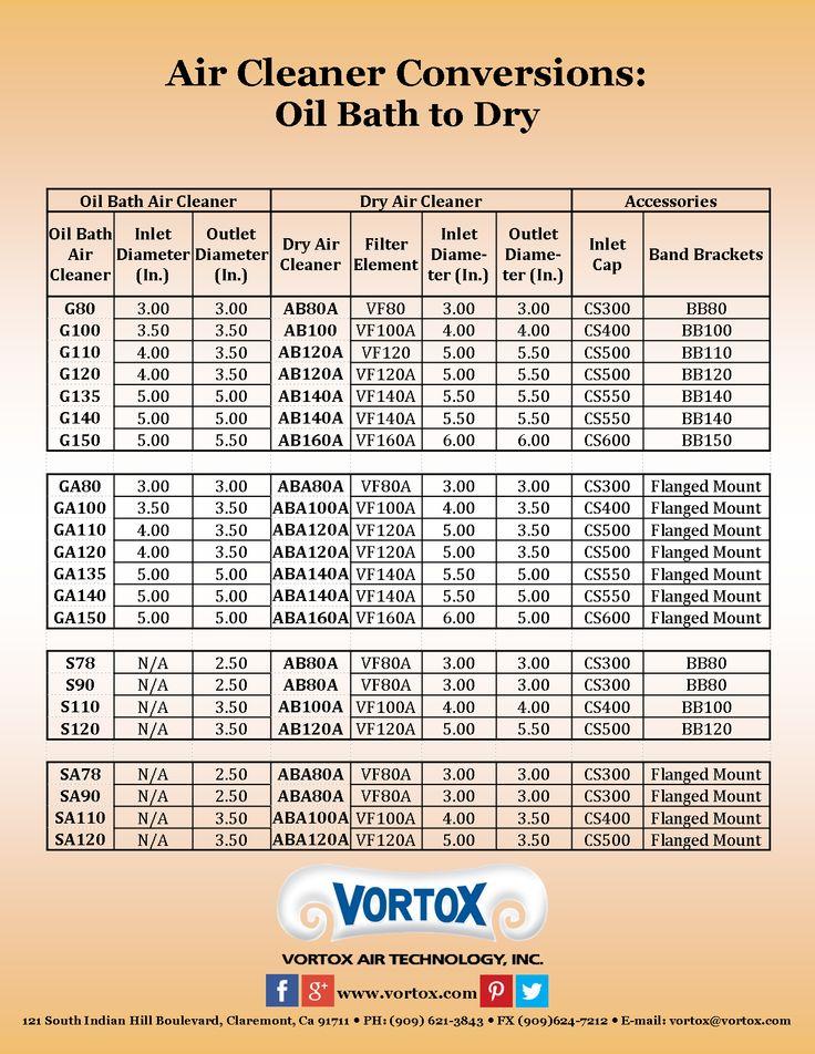 A helpful chart to make converting Vortox Oil Bath Air