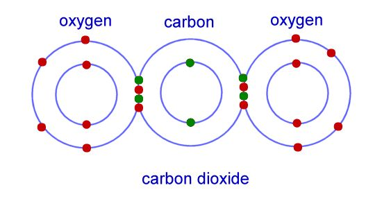 Chemical bonding: Ionic and covalent bonding described. (Includes terms: electron shell and valence electrons)
