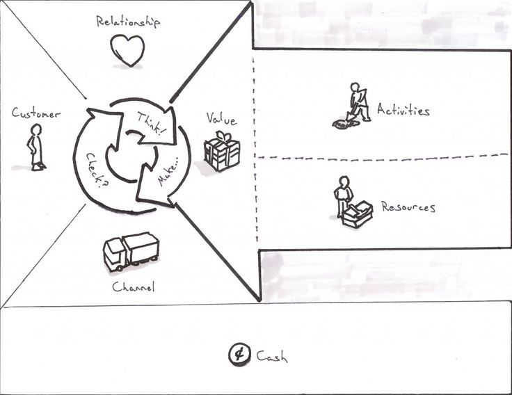 Business Model Canvas revisited, when you put the customer first